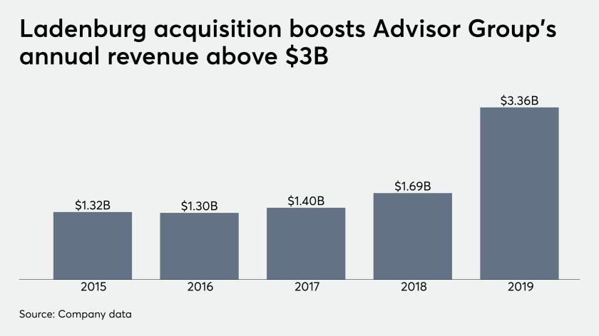 Ladenburg acquisition boosts Advisor Group's annual revenue above $3B