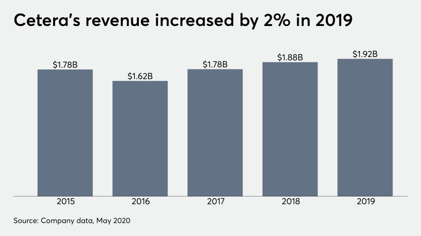 Cetera's revenue increased by 2% in 2019