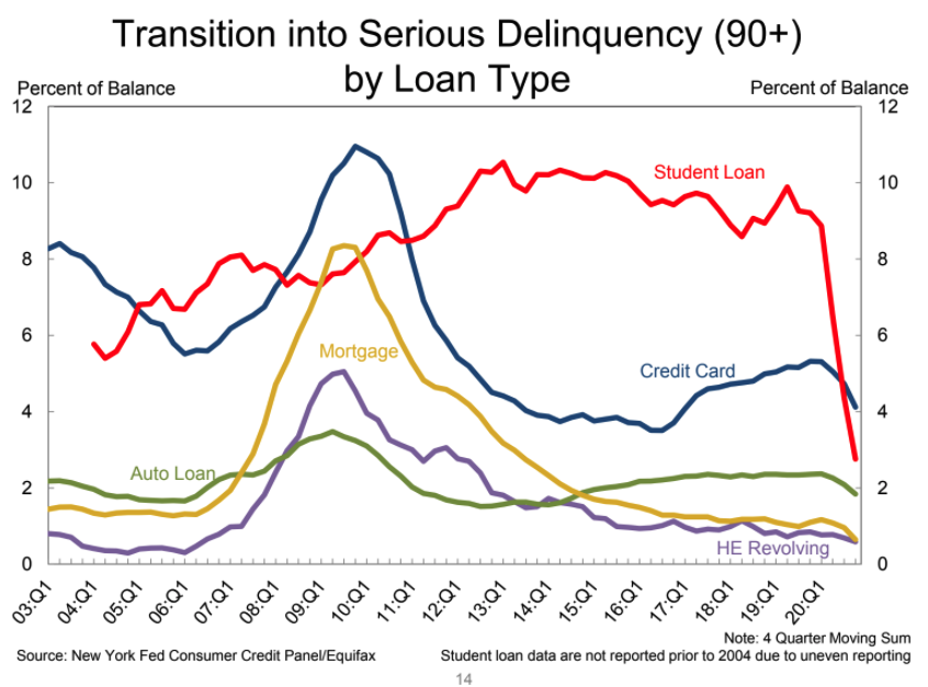 This chart shows how the government's interest-free forbearance on federal loans has caused the delinquency rate to drop sharply. (Screenshot: New York Fed)