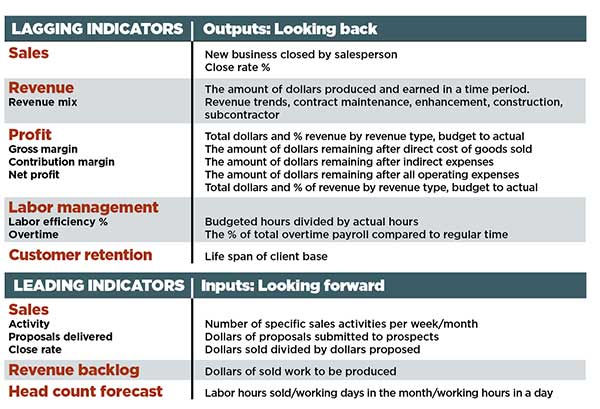 Leading and lagging key performance indicators (Chart: Ken Thomas)