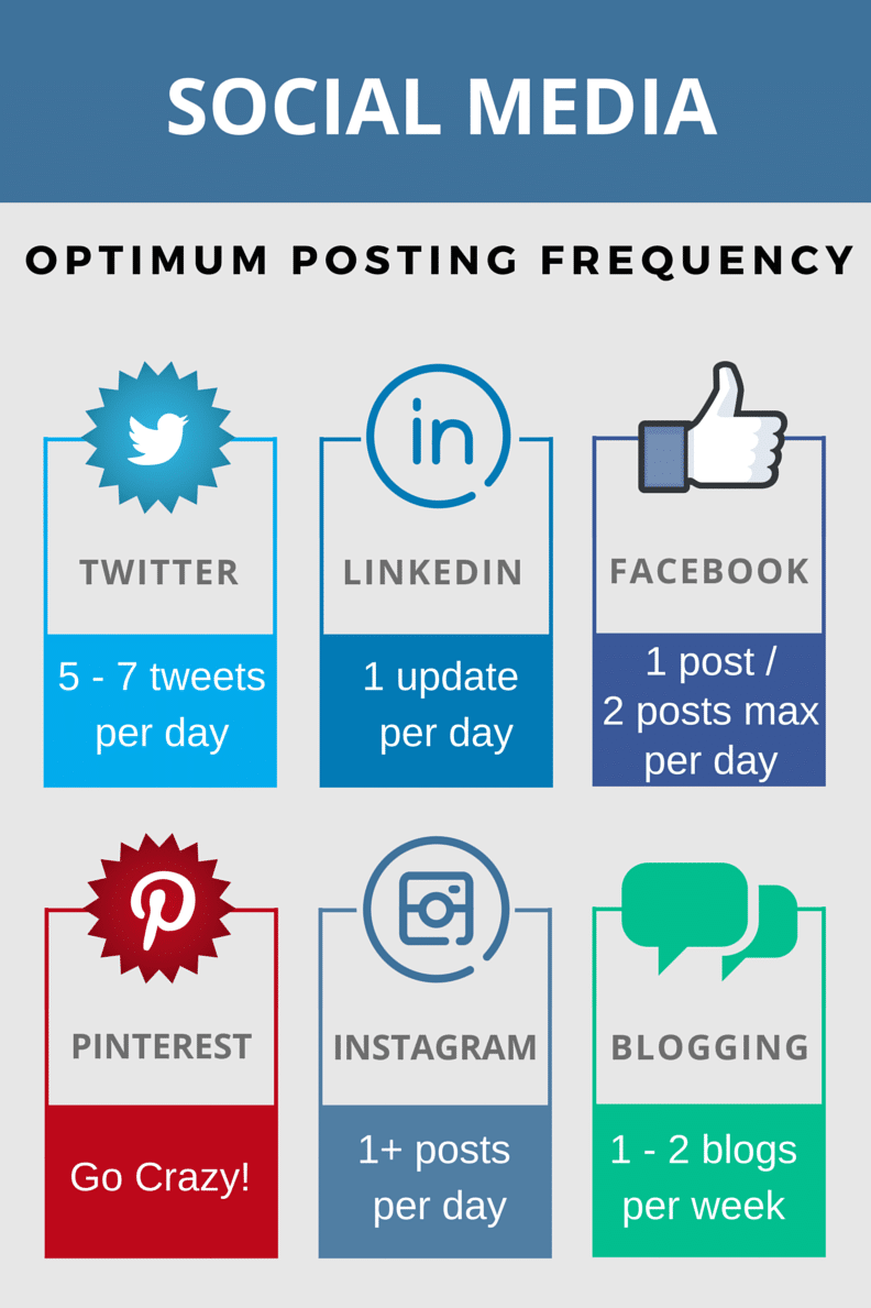 optimal post frequency on social media