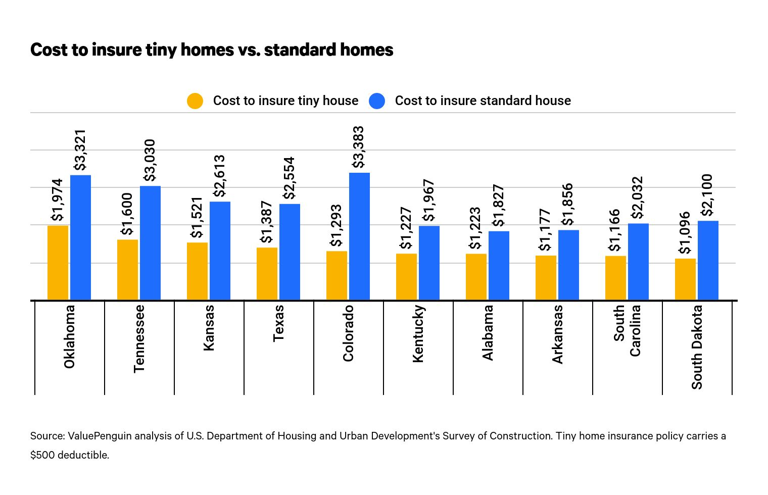 Cost comparison of home insurance for tiny and standard homes